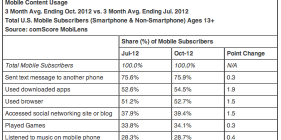 Mobile Content Usage 3 Month Avg. Ending Oct. 2012 vs. 3 Month Avg. Ending Jul. 2012 Total U.S. Mobile Subscribers (Smartphone & Non-Smartphone) Ages 13+ Source: comScore MobiLens