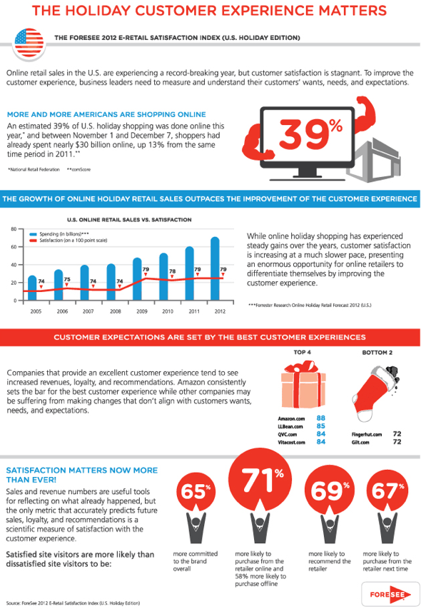 Foresee  Holiday E-Retail Satisfaction Index