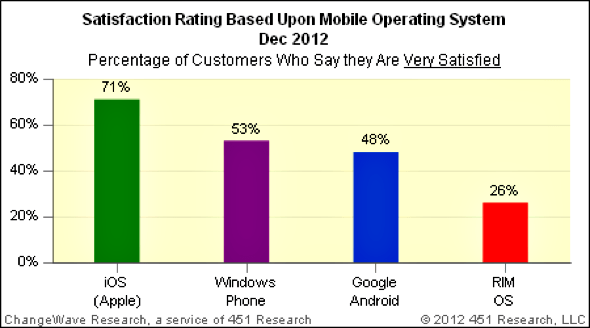 ChangeWave Research: Mobile OS Satisfaction Ratings - December 2012