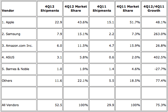 IDC: Top 5 Vendors, Worldwide Tablet Shipments, Fourth Quarter 2012 (Preliminary)