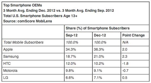 Top Smartphone OEMs 3 Month Avg. Ending Dec. 2012 vs. 3 Month Avg. Ending Sep. 2012 Total U.S. Smartphone Subscribers Age 13+ Source: comScore MobiLens