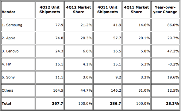 IDC: Top 5 Smart Connected Device Vendors, Shipments, and Market Share, Q4 2012 (shipments in millions)