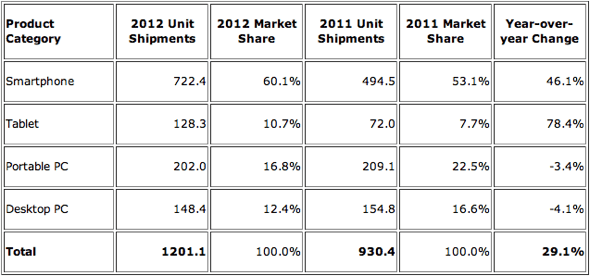 IDC: Smart Connected Device Market by Product Category, Shipments, Market Share, 2012 (shipments in millions)