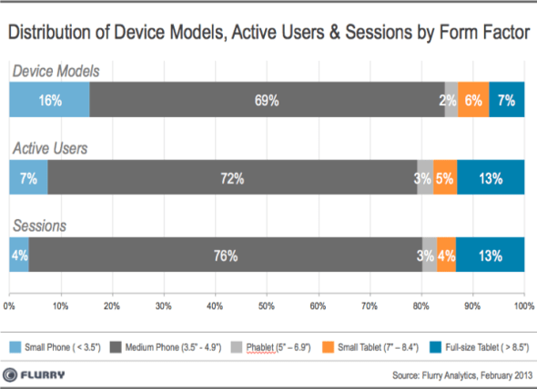 Flurry: Distribution of Device Models, Active Users and Sessions by Form Factor