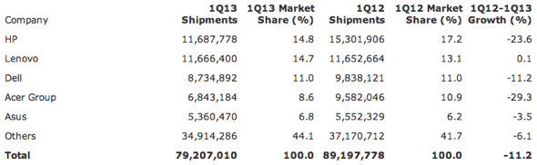 Gartner: Preliminary Worldwide PC Vendor Unit Shipment Estimates for 1Q13 (Units)