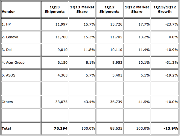IDC: Top 5 Vendors, Worldwide PC Shipments, First Quarter 2013 (Preliminary) (Units Shipments are in thousands)