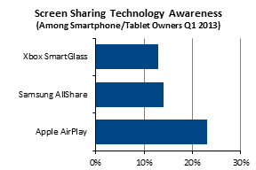 NPD Screen Sharing Awareness