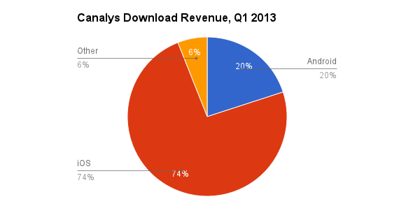 App Store profits iOS vs. Android vs. Other