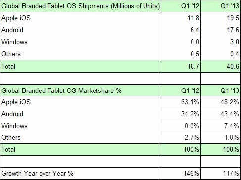 Strategy Analytics: Global Tablet Operating System Shipments and Market Share in Q1 2013 (Preliminary)