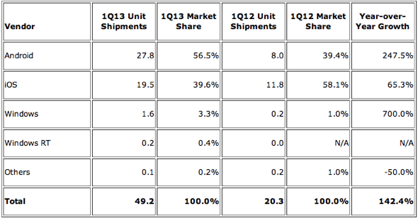 IDC: Top Tablet Operating Systems, Shipments, and Market Share, 2013 Q1 (Shipments in Millions)