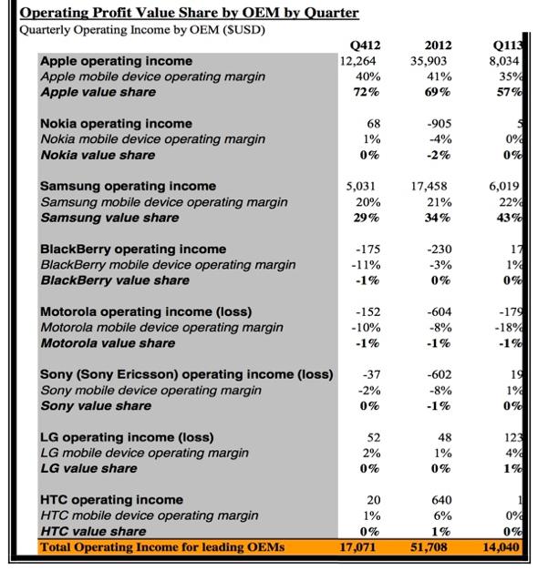 Canaccord Genuity SMartphoen profit share by OEN Q412-Q113