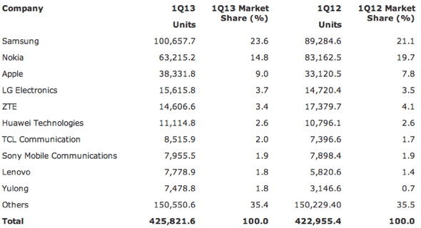 Gartner: Worldwide Mobile Phone Sales to End Users by Vendor in 1Q13 (Thousands of Units)