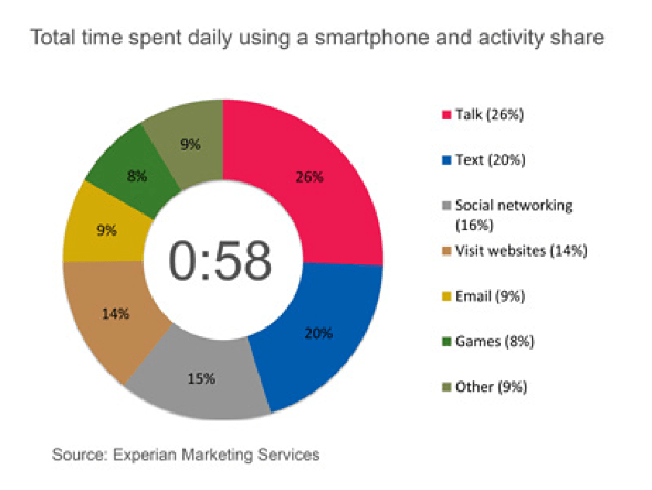 Experian: Total Time Spent Daily using Smartphone and Activity Share