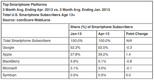 Top Smartphone Platforms 3 Month Avg. Ending Apr. 2013 vs. 3 Month Avg. Ending Jan. 2013 Total U.S. Smartphone Subscribers Age 13+ Source: comScore MobiLens
