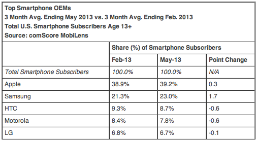 Top Smartphone OEMs 3 Month Avg. Ending May 2013 vs. 3 Month Avg. Ending Feb. 2013 Total U.S. Smartphone Subscribers Age 13+ Source: comScore MobiLens
