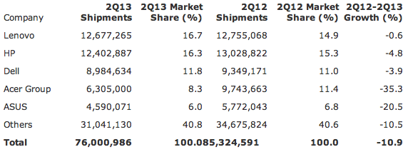Gartner: Preliminary Worldwide PC Vendor Unit Shipment Estimates for 2Q13 (Units)