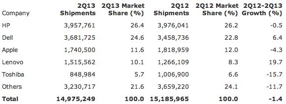 Gartner: Table 2: Preliminary U.S. PC Vendor Unit Shipment Estimates for 2Q13 (Units)