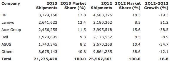 Gartner: Preliminary EMEA PC Vendor Unit Shipment Estimates for 2Q13 (Units)