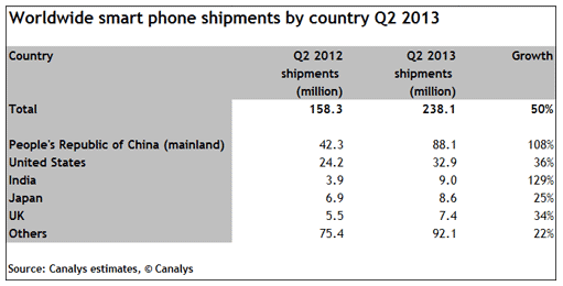 Canalys worldwide smartphone shipments by country Q213