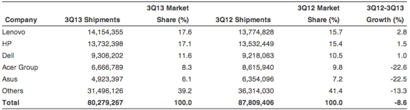Gartner: Preliminary Worldwide PC Vendor Unit Shipment Estimates for 3Q13 (Units)
