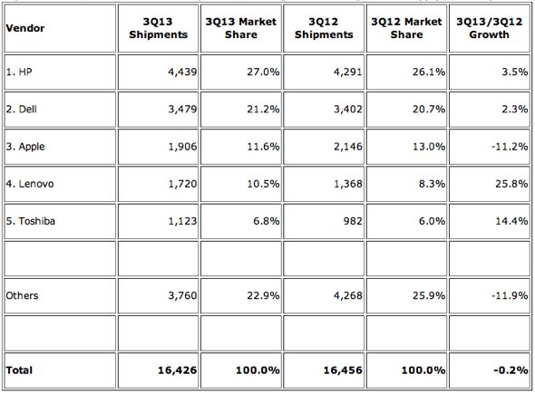 IDC: Top 5 Vendors, United States PC Shipments, Third Quarter 2013 (Preliminary) (Units Shipments are in thousands)
