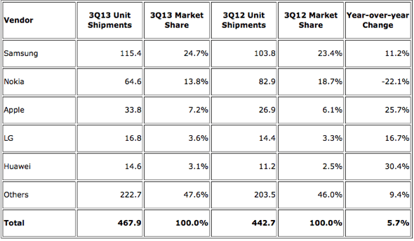 IDC: Top Five Total Mobile Phone Vendors, Shipments, and Market Share, 2013 Q3 (Units in Millions)
