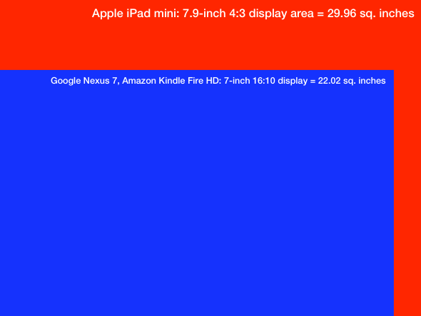 Apple iPad mini 7.9-inch display area vs. Google Nexus 7 and Amazon Kindle Fire HD display area