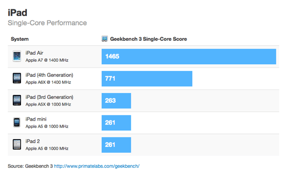 iPad Single Core Performance - Geekbench 3