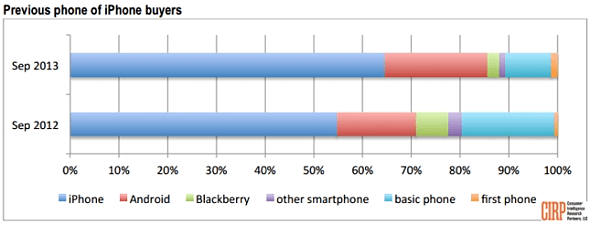CIRP: iPhone buyers, Sept. 2012 vs. Sept. 2013