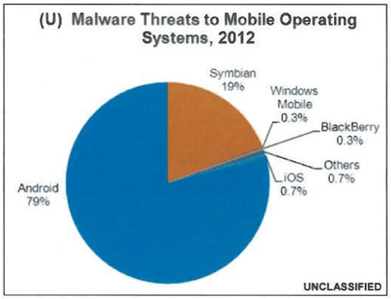 (U//FOUO) Threats to Mobile Devices Using the Android Operating System - U.S. Department of Homeland Security, Department of Justice