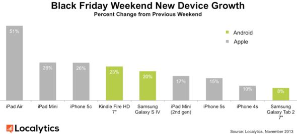 Localytics: iPad Air Wins Black Friday-Cyber Monday