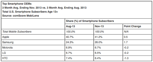 Top Smartphone OEMs 3 Month Avg. Ending Nov. 2013 vs. 3 Month Avg. Ending Aug. 2013 Total U.S. Smartphone Subscribers Age 13+ Source: comScore MobiLens