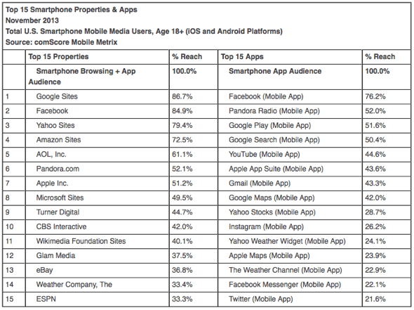 Top 15 Smartphone Properties & Apps November 2013 Total U.S. Smartphone Mobile Media Users, Age 18+ (iOS and Android Platforms) Source: comScore Mobile Metrix