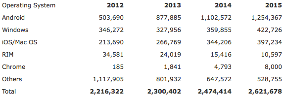 Gartner: Worldwide Device Shipments by Operating System (Thousands of Units)