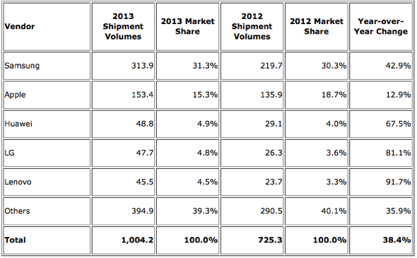 IDC: Top Five Smartphone Vendors, Shipments, and Market Share, 2013 (Units in Millions)