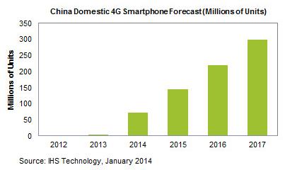 IHS: China 4G smartphone forecast 2014-2017
