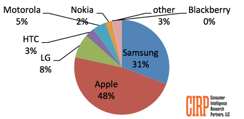 CIRP: Apple iOS overtakes Android in U.S. mobile phone operating systems