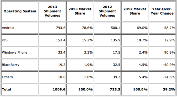 IDC: Top Five Smartphone Operating Systems, Shipments, and Market Share, 2013 (Units in Millions)