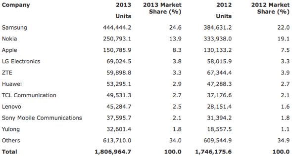 Gartner: Worldwide Mobile Phone Sales to End Users by Vendor in 2013 (Thousands of Units)