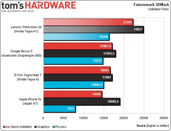 Tom's Hardware Futuremark 3D benchmarks