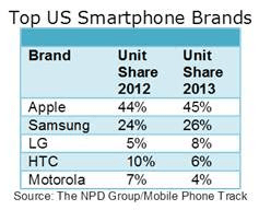 NPD: Top US Smartphone Brands