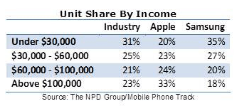 NPD:  US Smartphone Unit Share by Income