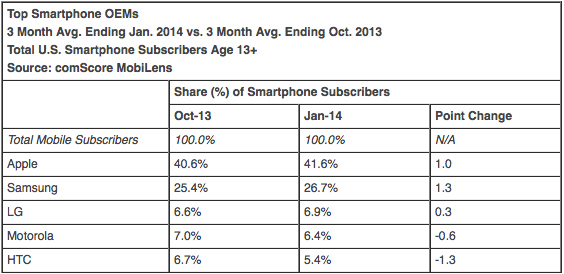 Top Smartphone OEMs 3 Month Avg. Ending Jan. 2014 vs. 3 Month Avg. Ending Oct. 2013 Total U.S. Smartphone Subscribers Age 13+ Source: comScore MobiLens