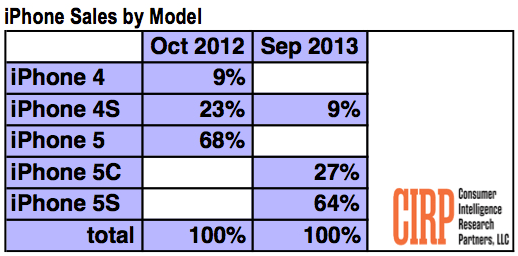 CIRP: Apple iPhone sales by model, October 2012 vs. September 2013