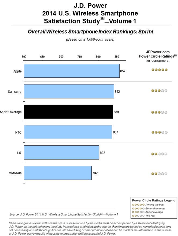 J.D. Power 2014 U.S. Wireless Smartphone Satisfaction Study