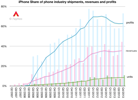 Asymco: iPhone shipment, revenue, profit share