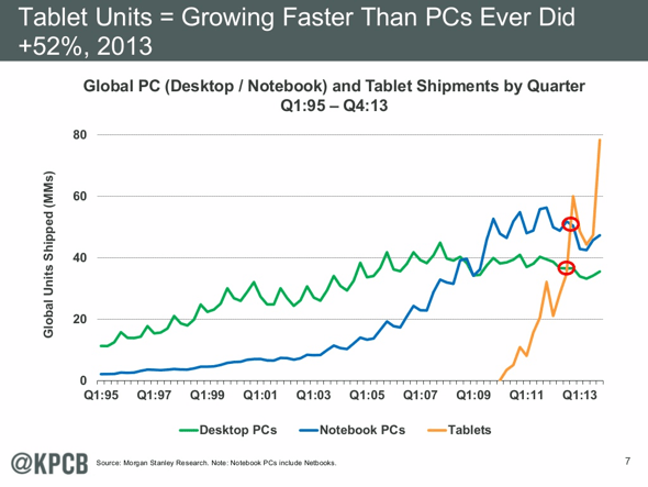 Mary Meeker 2014: Tablet growth