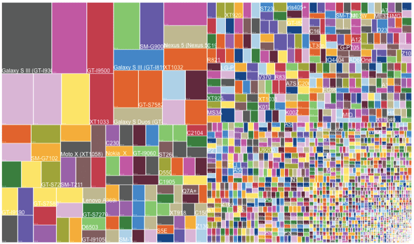 Fragmandroid: Android device fragmentation, August 2014 (via OpenSignal)
