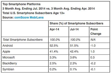Top Smartphone Platforms 3 Month Avg. Ending Jul. 2014 vs. 3 Month Avg. Ending Apr. 2014 Total U.S. Smartphone Subscribers Age 13+ Source: comScore MobiLens