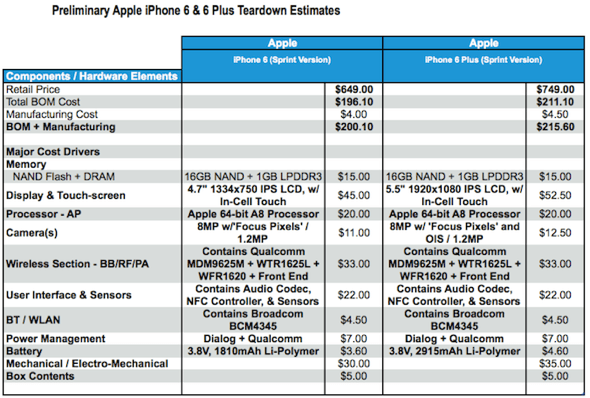 "Source: ""Teardown – Apple iPhone 6"" report, from Materials & Cost Benchmarking solutions at IHS"